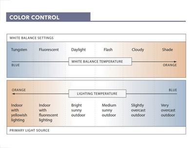 Understand & control white balance